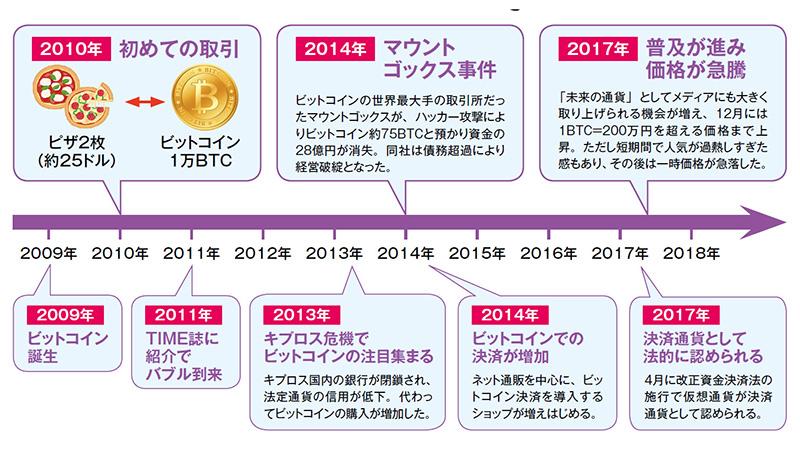 1,ビットコイン(BTC)は日本円で今いくら?   便利な外国為替レート計算機