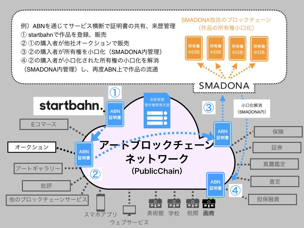 「アート×ブロックチェーン」で来歴管理・著作権管理・共同所有を実現 〜スタートバーンとSMADONA…