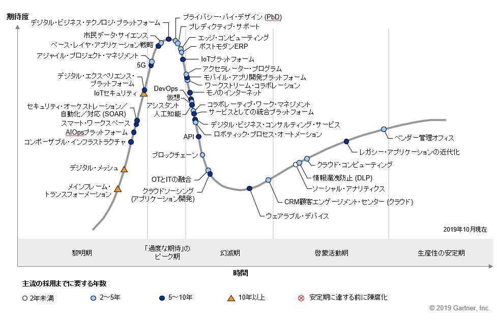 ガートナー「日本におけるテクノロジのハイプ・サイクル:2019年」を公開 〜ブロックチェーン・AI・…